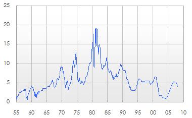 1955年1月から2008年2月までのFFレート